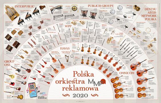 Mapa Grup Reklamowych w Polsce 2020