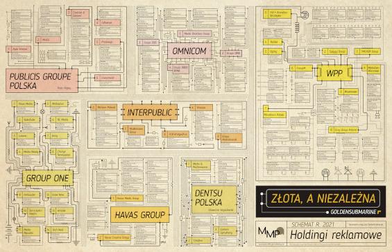 Mapa Holdingów Reklamowych w Polsce 2021
