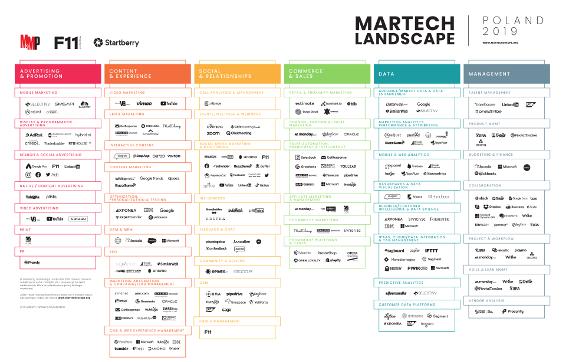 Mapa Martech Landscape 2019