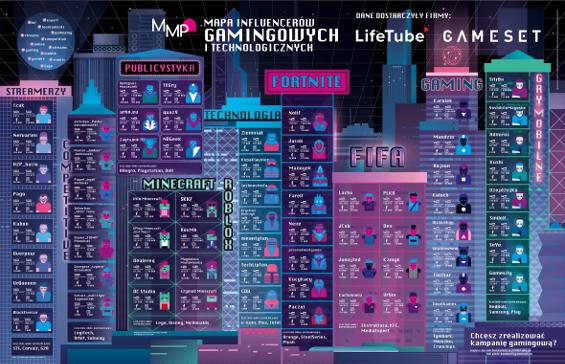 Mapa influencerów gamingowych i technologicznych 2019